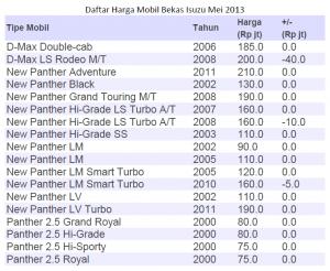 daftar harga mobil bekas mei 2013