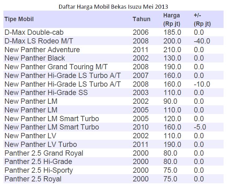 harga mobil bekas 2019 2020 top upcoming cars